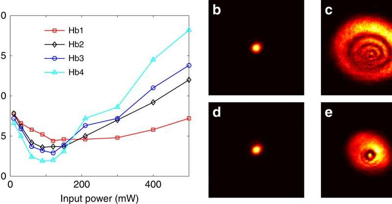 Optical Power-Induced Self-Lighting in Human Red Blood Cell Suspensions