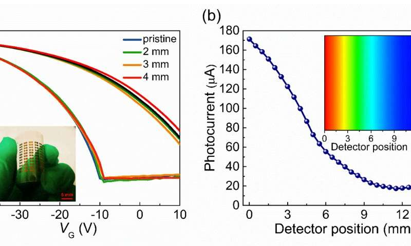 Scientists develop ultrasensitive organic phototransistors based on novel hybrid-layered architecture