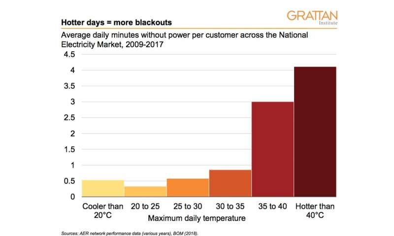 35 degree days make blackouts more likely, but new power stations won't help