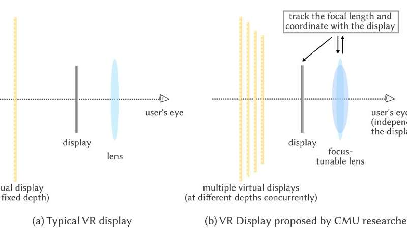 "3D Displays that ""Accommodate"" the Human Eye"