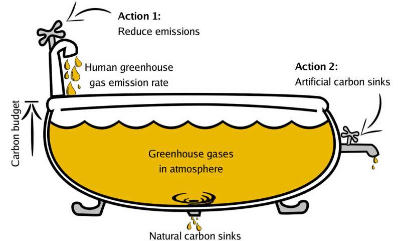 Climate change: How could artificial photosynthesis contribute to limiting global warming?
