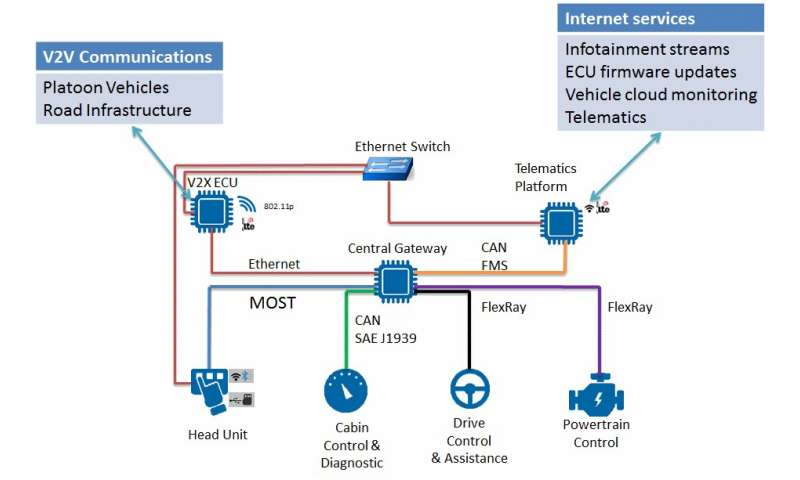 """""""How to Prevent a Car Accident?"""": Russian Scientists Are Developing an Information Security System for Automobiles"""