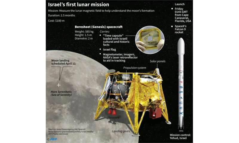 Israel's first lunar mission