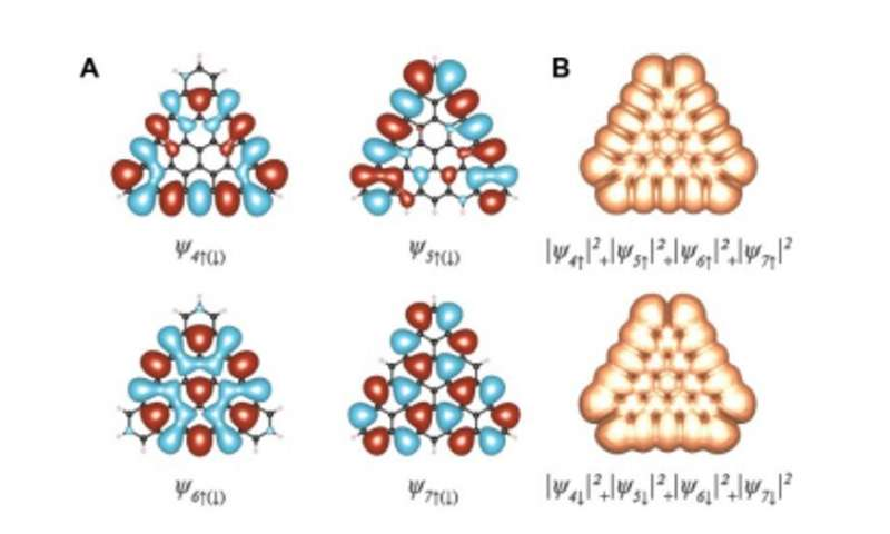 Atomically precise bottom-up synthesis of ?-extended [5] triangulene