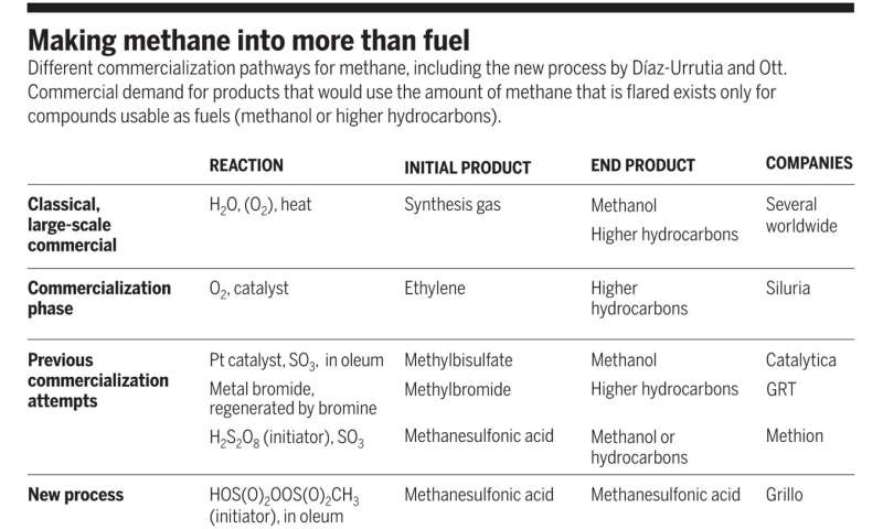 Methane oxidation on the plus side – A selective industrial route to