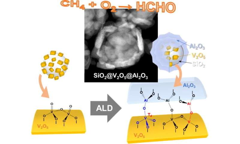 Researchers find new ways to harness wasted methane