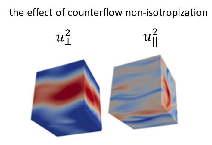 Study shows the difference between classical flows and superfluid Helium in 3D counter-flow