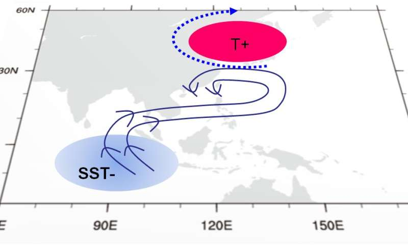 Scientists discover the forces behind extreme heat over Northeast Asia