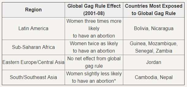 How the global gag rule affects women's health