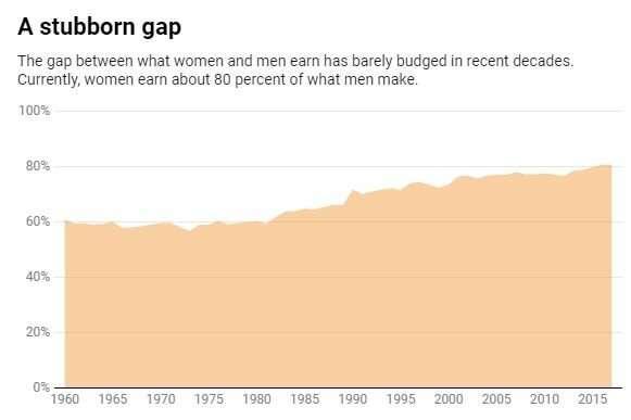 Why women still earn a lot less than men