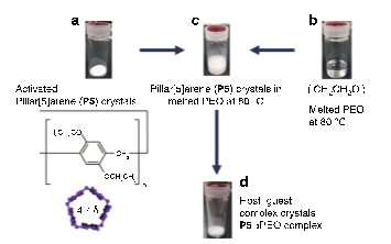 Molecular-weight polymer selection by one-dimensional confinement
