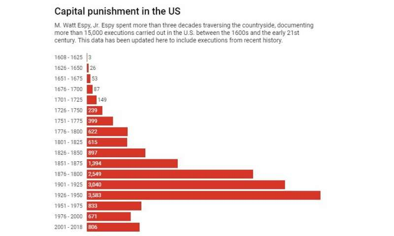 The death penalty, an American tradition on the decline