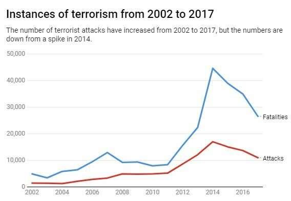 Will terrorism continue to decline in 2019?