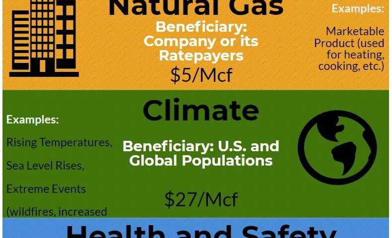 Utilities have little financial incentive to plug methane leaks