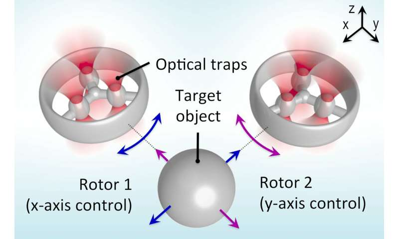 Research paves the way for next generation of optical tweezers