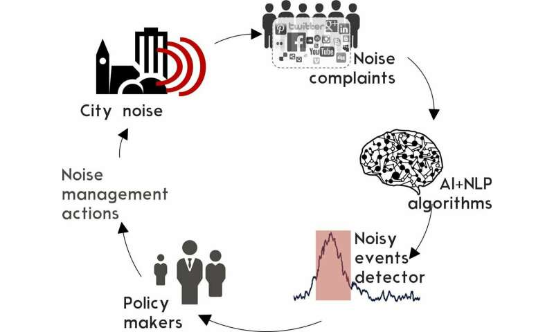 Artificial intelligence to measure citizen perception towards events of noise pollution