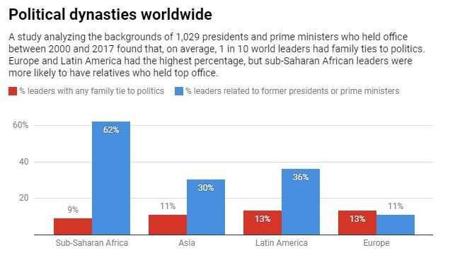 Dynasties still run the world, study finds
