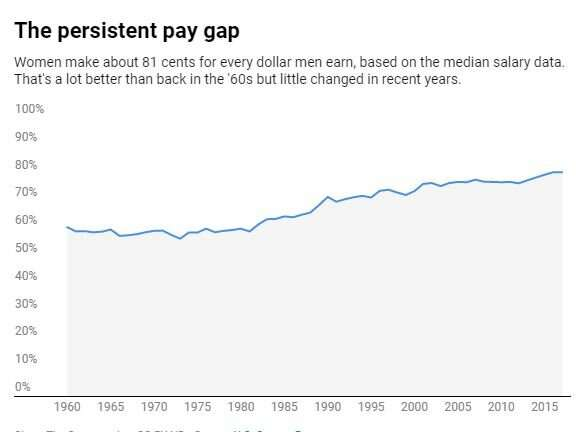 Why pay transparency alone won't eliminate the persistent wage gap between men and women