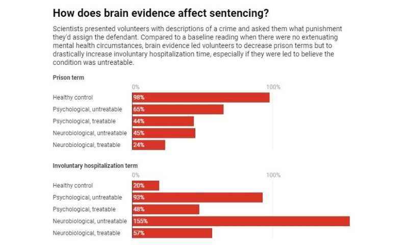 Brain scan evidence in criminal sentencing: A blessing and a curse