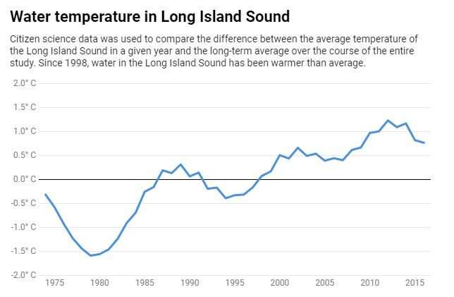 Citizen science shows that climate change is rapidly reshaping Long IslandSound