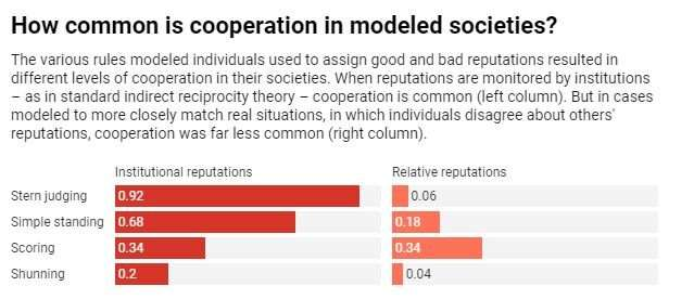 Empathy is the secret ingredient that makes cooperation – and civilization – possible