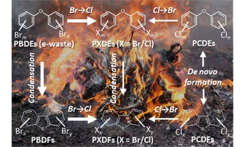"""Characterization of """"hidden"""" dioxins from informal e-waste processing"""