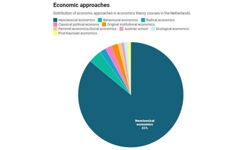 Why the world is due a revolution in economics education