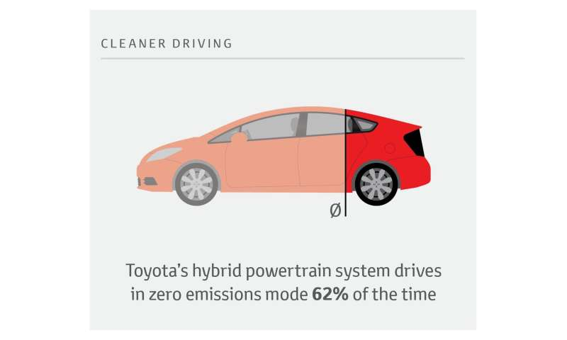 Toyota hybrids drive over 60% of the time in zero emissions mode, study finds