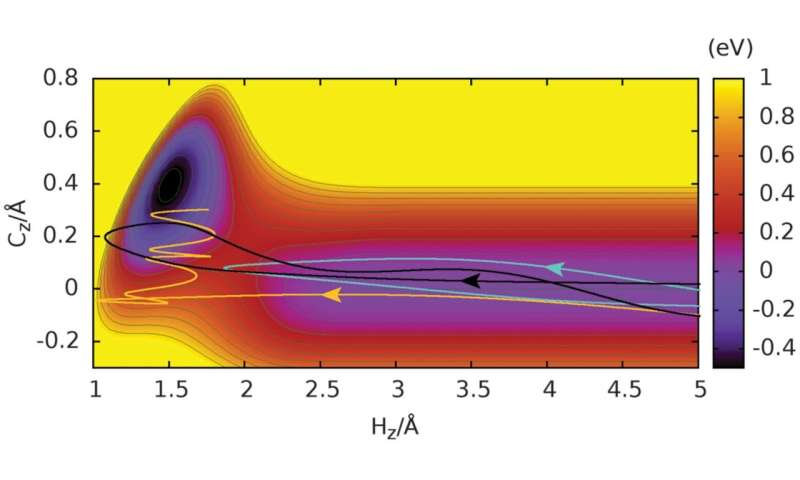 Researchers find H-C bonds form when hydrogen atoms collide at high speed with graphene