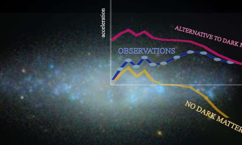 Dark matter exists: Observations disprove alternate ...