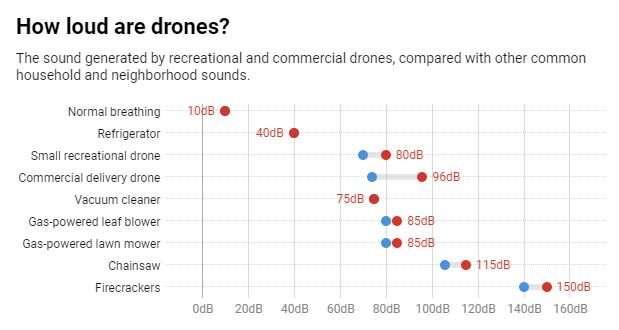 Drones pour générer un bourdonnement incessant et forfaits