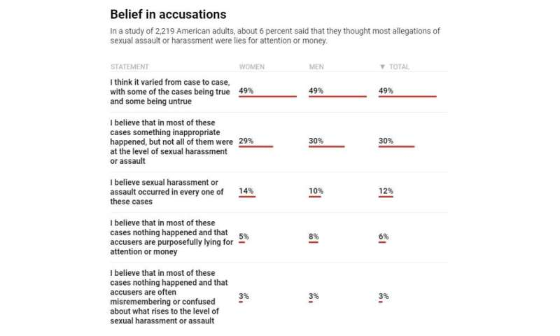 Worried about sexual harassment – or false allegations? Our team asked Americans about their experiences and beliefs