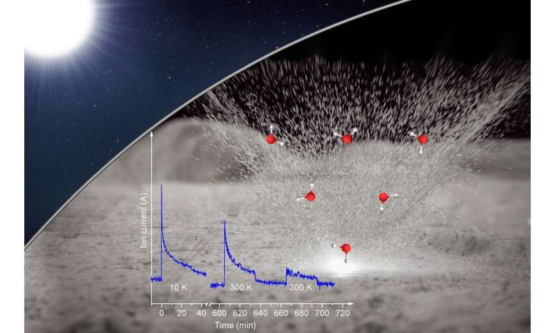 Water formation on the moon