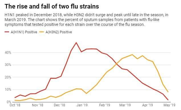 This year the flu came in two waves – here's why