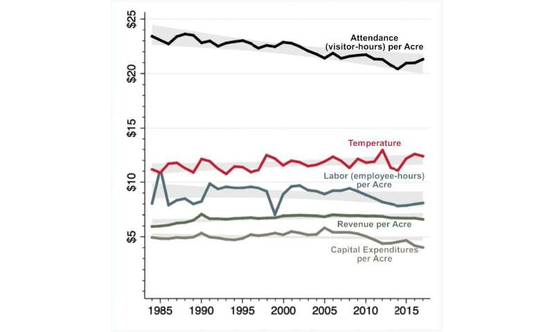 **State park attendance trends suggest parks will be overburdened by mid-century