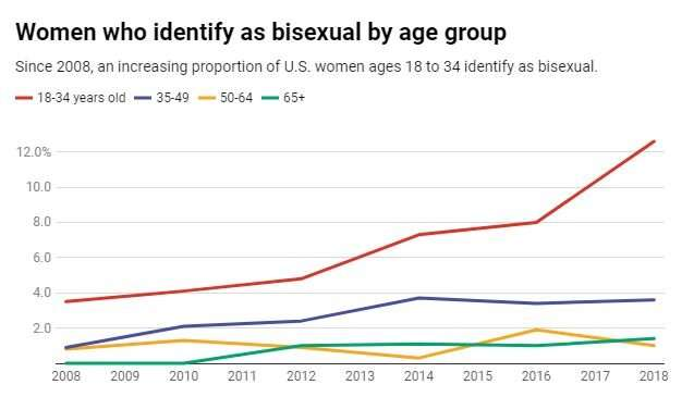 23% of young black women now identify as bisexual