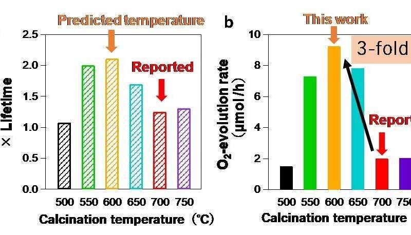 Speeding up the journey toward clean energy through photocatalyst optimization