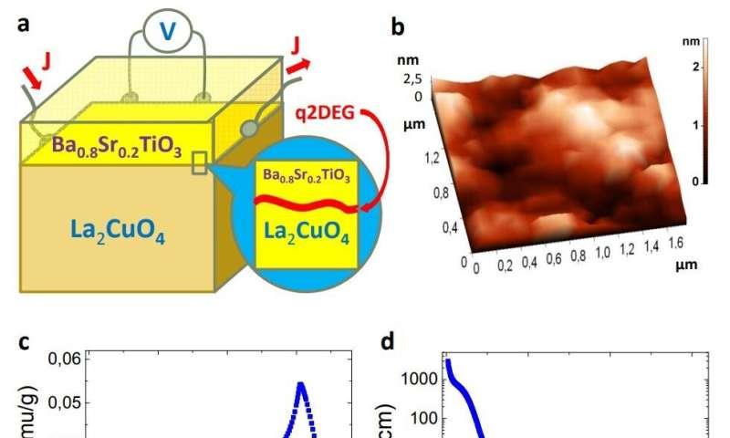 A new quasi-2D superconductor that bridges a ferroelectric and an insulator
