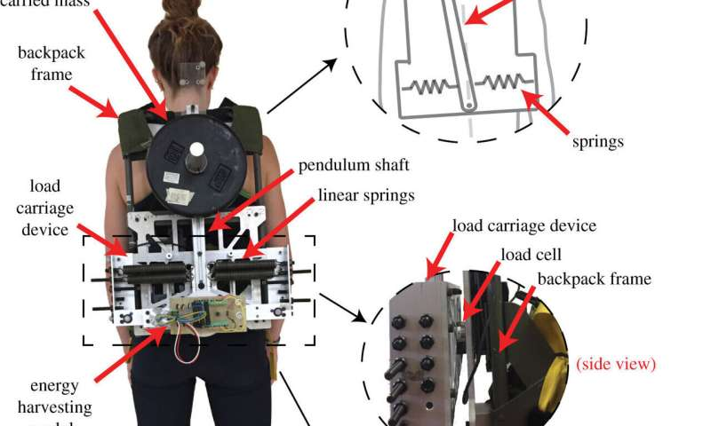 A backpack that generates electricity using side-to-side movement from walking