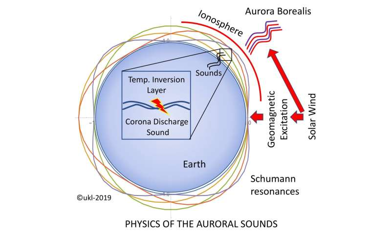 Auroral crackling sounds are related to the electromagnetic resonances of the Earth