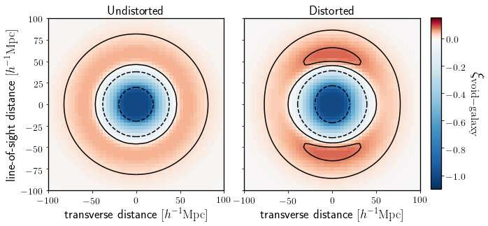 Holes in the Universe sharpen cosmic measurements