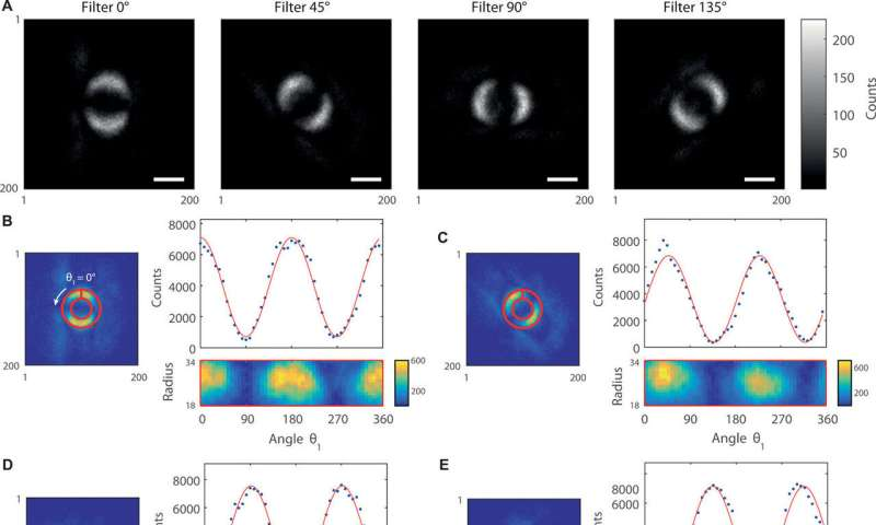 Scientists unveil the first-ever image of quantum entanglement