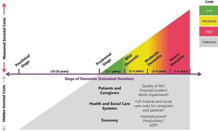 Autisms Costs To Us Economy Estimated >> Analysis Reveals Economic Cost Of Alzheimer S Disease And Dementia