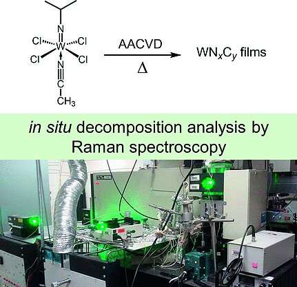 Simulated chemical vapor deposition from a tungsten carbonitride precursor