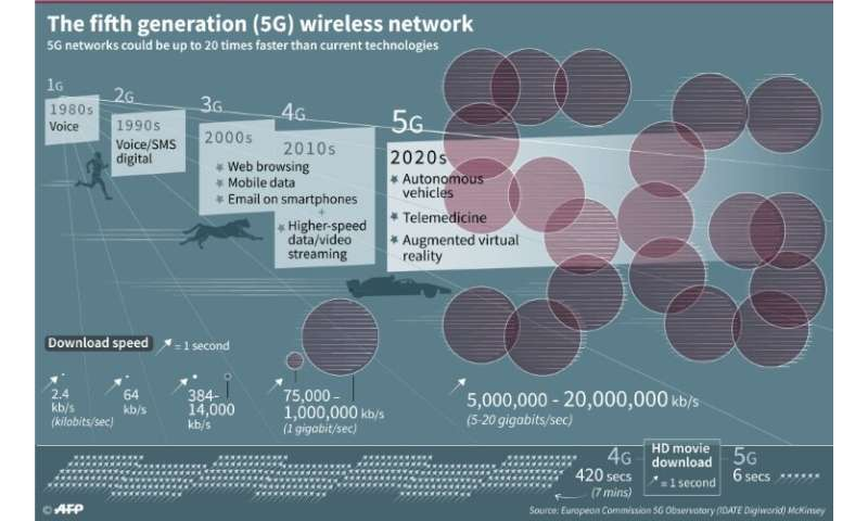 5G: the next communications revolution