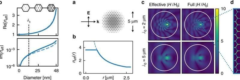Extraordinarily transparent compact metallic metamaterials