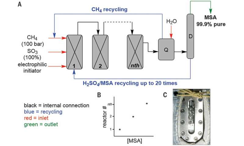 Methane oxidation on the plus side – A selective industrial route to methanesulfonic acid
