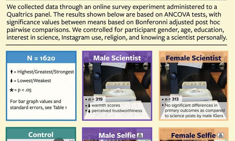 New study shows scientists who selfie garner more public trust