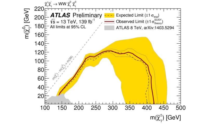 ATLAS Experiment sets strong constraints on Supersymmetric Dark Matter