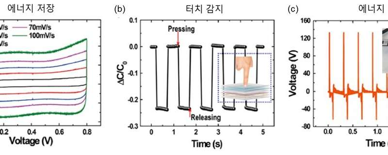 Development of 'transparent and flexible battery' for power generation and storage at once